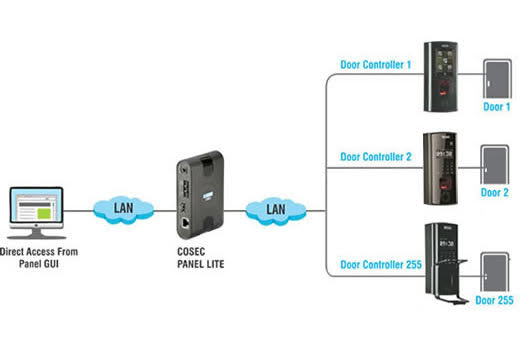 STANDALONE ACCESS CONTROL- LICENSE FREE SOLUTION
